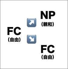 FC→NP:FC