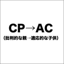 CP→AC