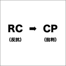 RC→CP