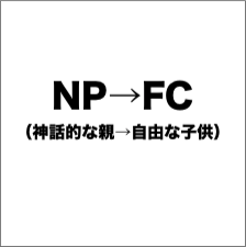 NP→FC