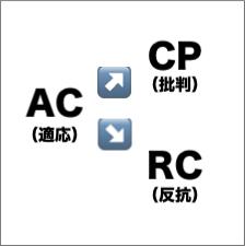 AC→CP:RC